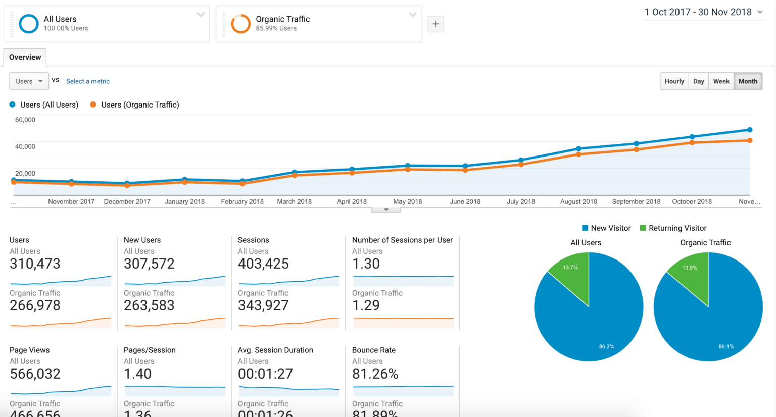 link building traffic results